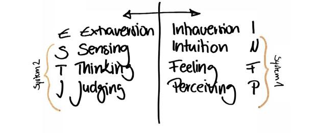 Persönlichkeits-Dimensionen