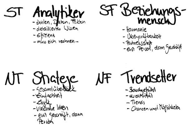 Persönlichkeits-Haupttypen