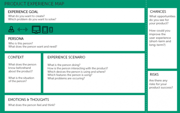 Product Experience Map