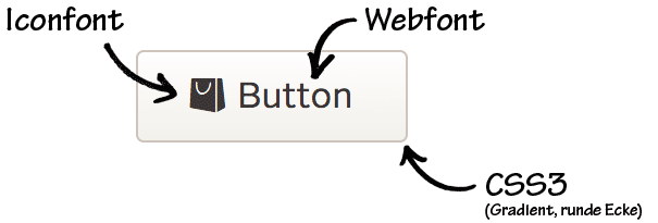Button Pattern Principles