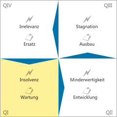 Gefahren-Innovations-Matrix Quadrant 1