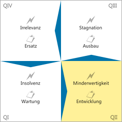 Gefahren-Innovations-Matrix Quadrant 2