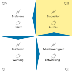 Gefahren-Innovations-Matrix Quadrant 3