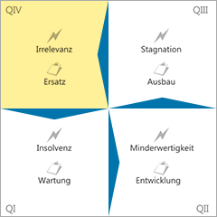 Gefahren-Innovations-Matrix Quadrant 4