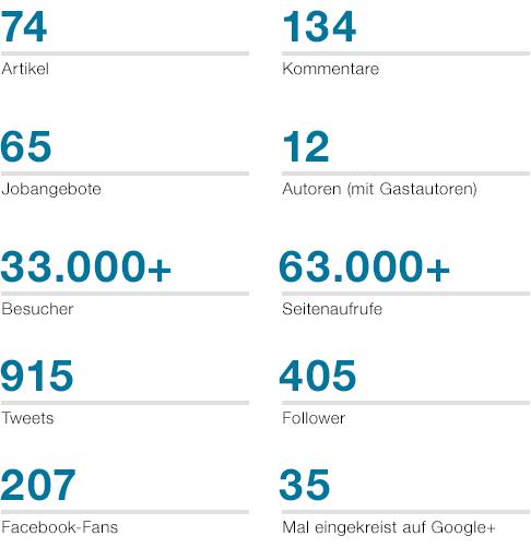 Produktbezogen Statistik 2014