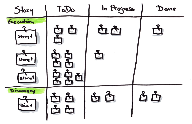 Taskboard