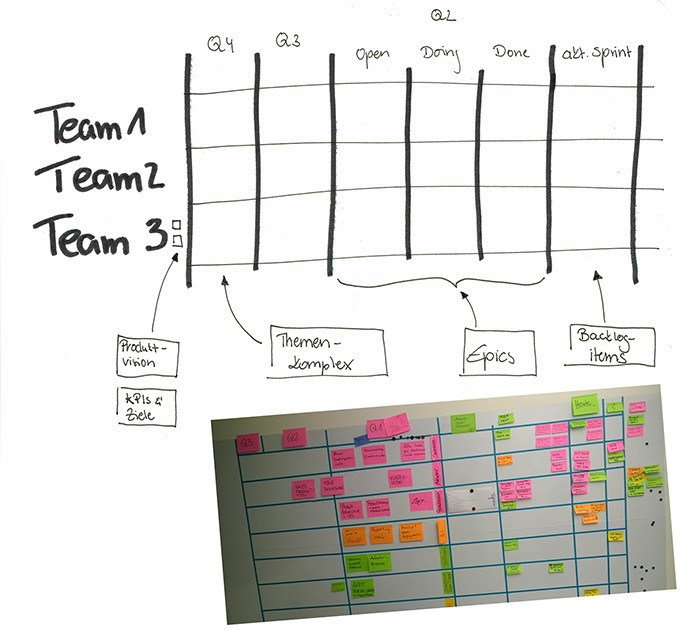 Product Taskboard