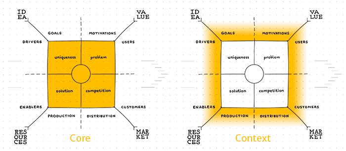 Infografik Product Field Core Context
