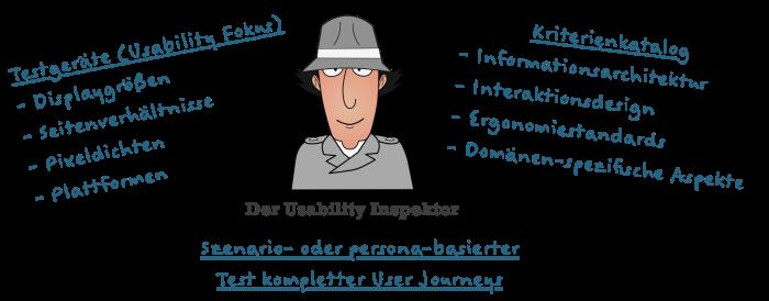 Usability-Inspector