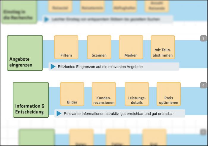 user-model-pauschalreise