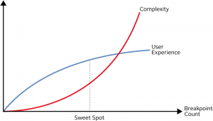 Number of breakpoints and sweet spot