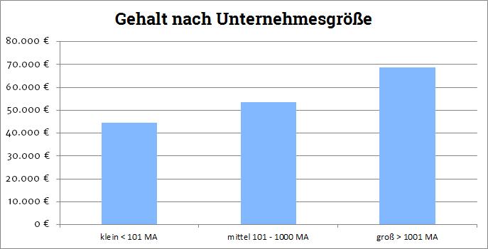 Gehalt UXD nach Unternehmensgröße