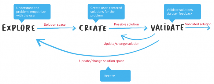explore-create-validate