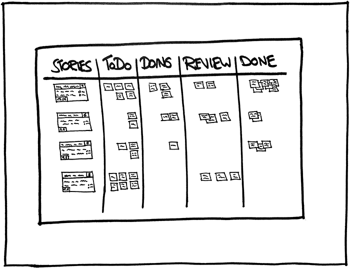 Agiles Board