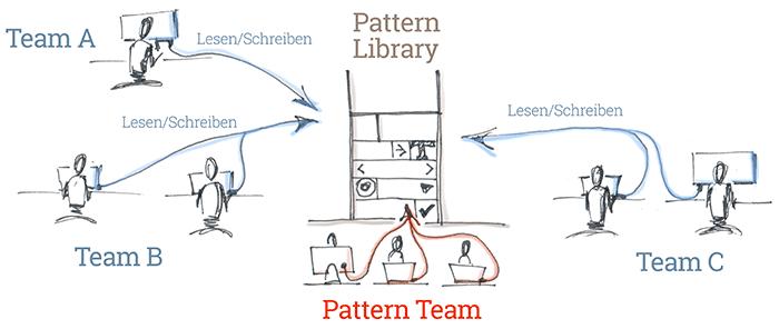 Verteilt gepflegte Pattern Library