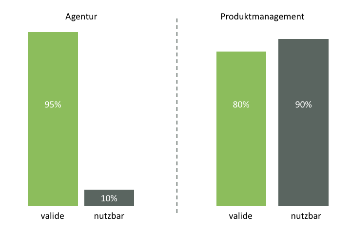 Agentur vs Produktmanagement