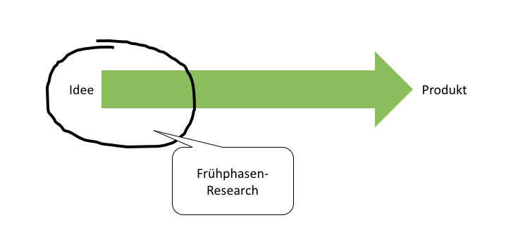 fruephasenresearch