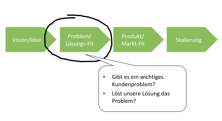 Problem-Loesungs-Fit