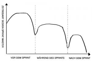 Design Sprint Planning